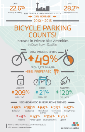 2015 Bicycle Parking Inventory