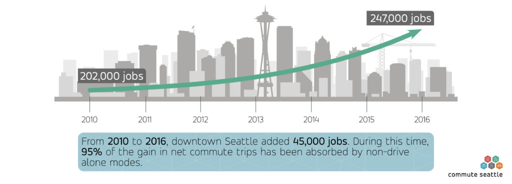 Transportation choices continue with record Seattle growth