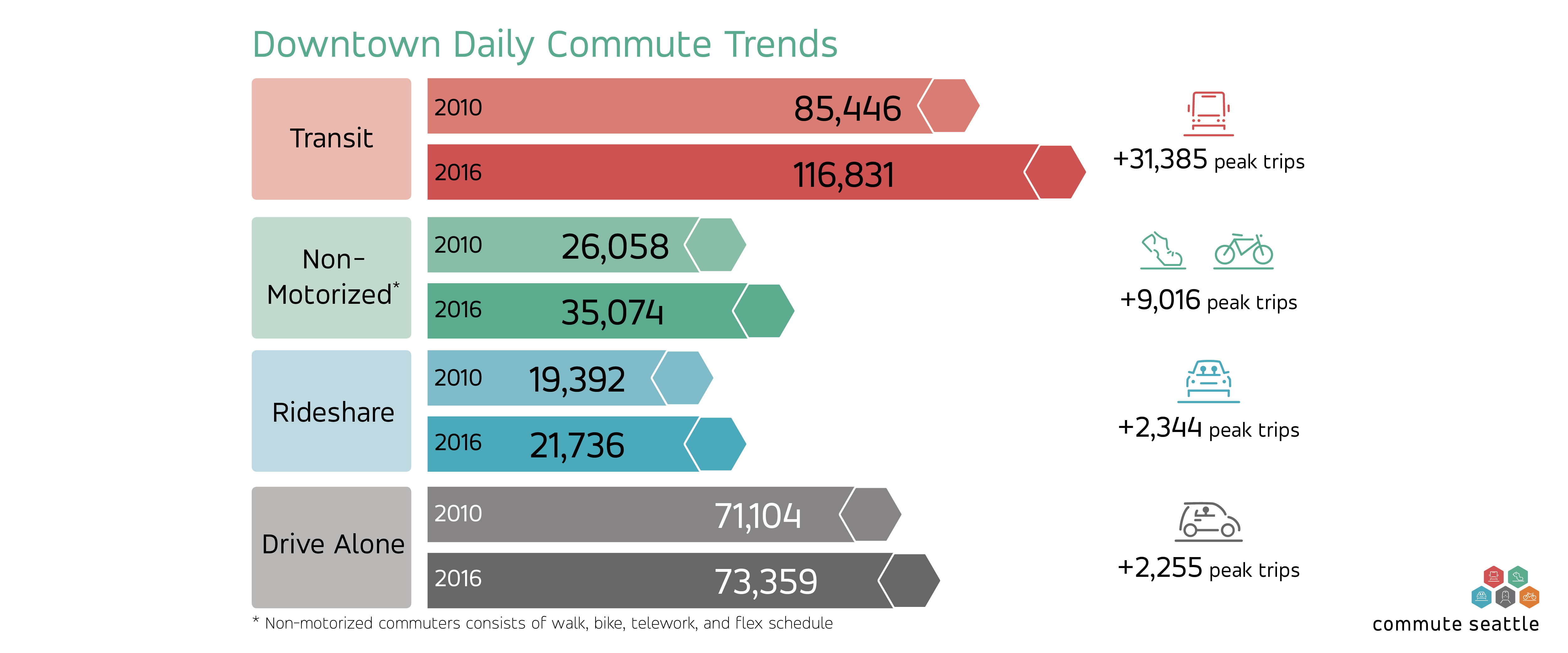 Downtown daily commute trends