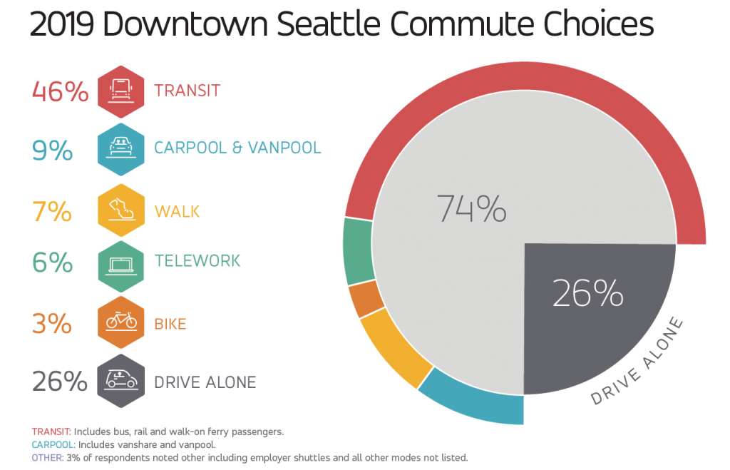 2019 Mode Split pie chart showing the amount of commuters per mode of transit.