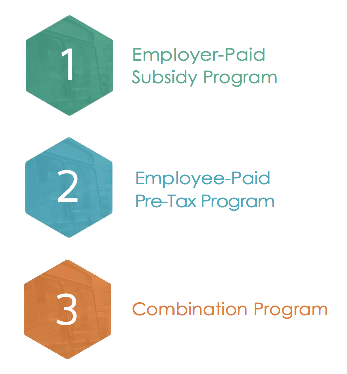 1) Employer Portal Subsidy Program 2) Employee-Paid Pre-Tax Program 3) Combination Program