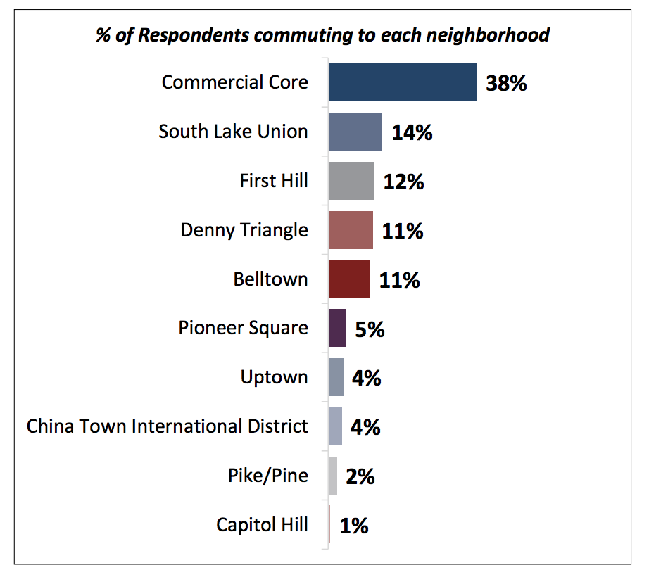 % of Respondents commuting to each neighborhood: Commercial Core 38%, South Lake Union 14%, First Hill 12%, Denny Triangle 11%, Belltown 11%, 5% Pioneer Square, Uptown 4%, Chinatown-International District 4%, Pike/Pine 2%, Capitol Hill 1%